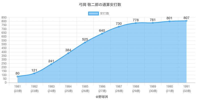 #弓岡 敬二郎の通算安打数