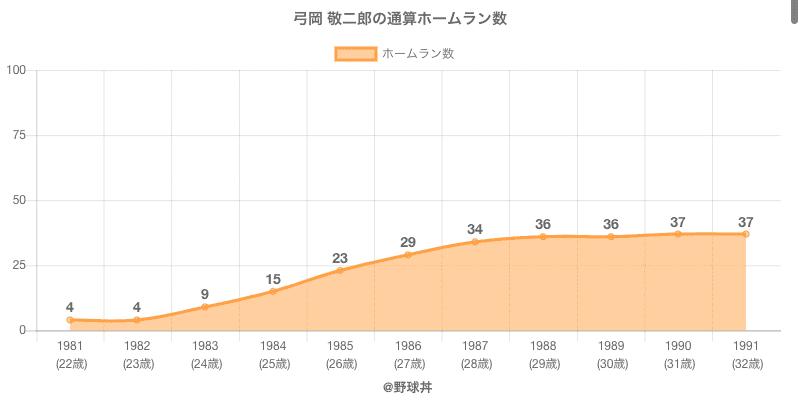 #弓岡 敬二郎の通算ホームラン数