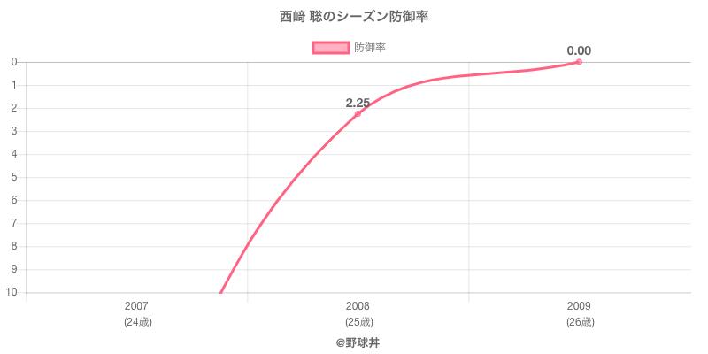 西﨑 聡のシーズン防御率