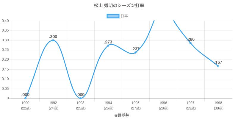 松山 秀明のシーズン打率
