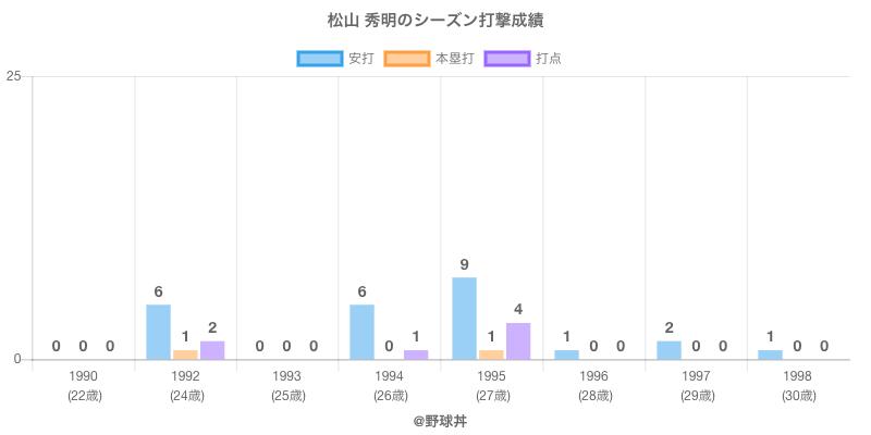 #松山 秀明のシーズン打撃成績