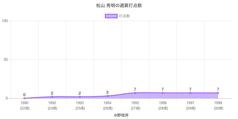 #松山 秀明の通算打点数