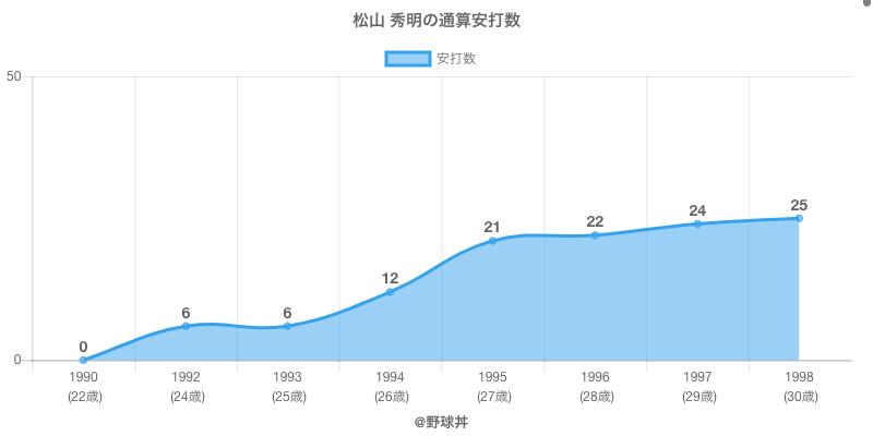 #松山 秀明の通算安打数