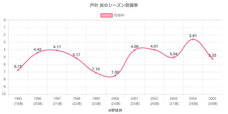 戸叶 尚のシーズン防御率