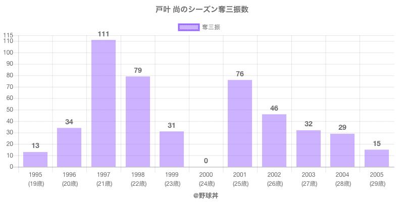 #戸叶 尚のシーズン奪三振数
