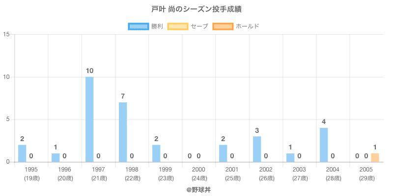 #戸叶 尚のシーズン投手成績