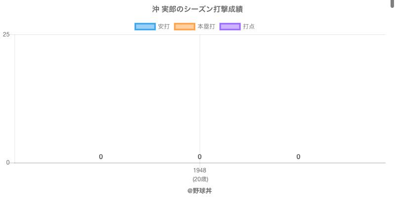 #沖 実郎のシーズン打撃成績