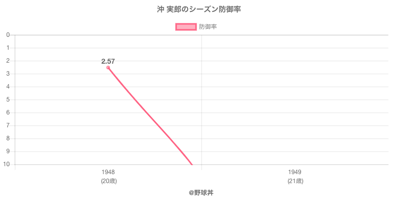 沖 実郎のシーズン防御率