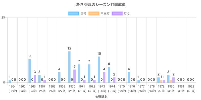 #渡辺 秀武のシーズン打撃成績