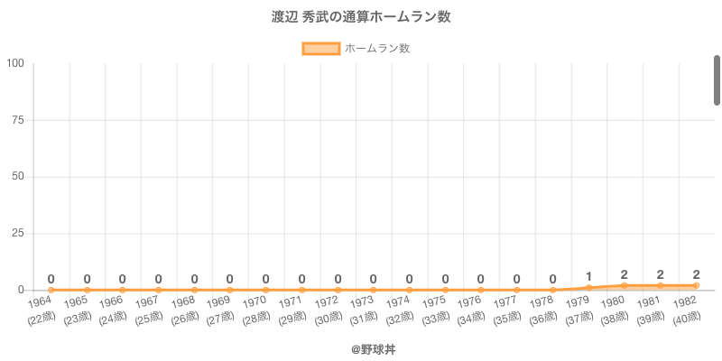 #渡辺 秀武の通算ホームラン数