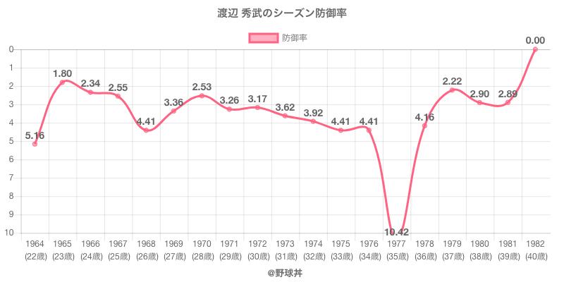 渡辺 秀武のシーズン防御率