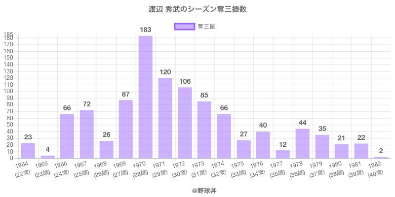 #渡辺 秀武のシーズン奪三振数