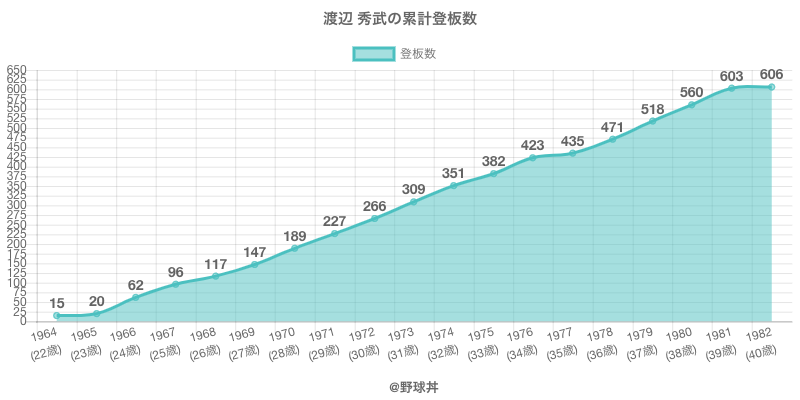 #渡辺 秀武の累計登板数