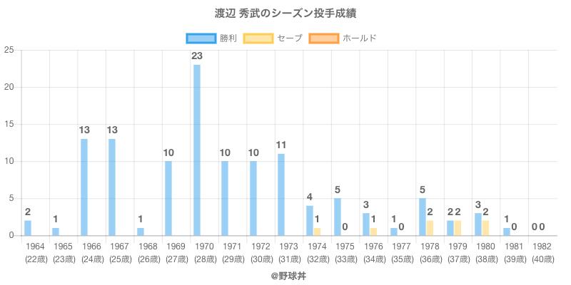 #渡辺 秀武のシーズン投手成績