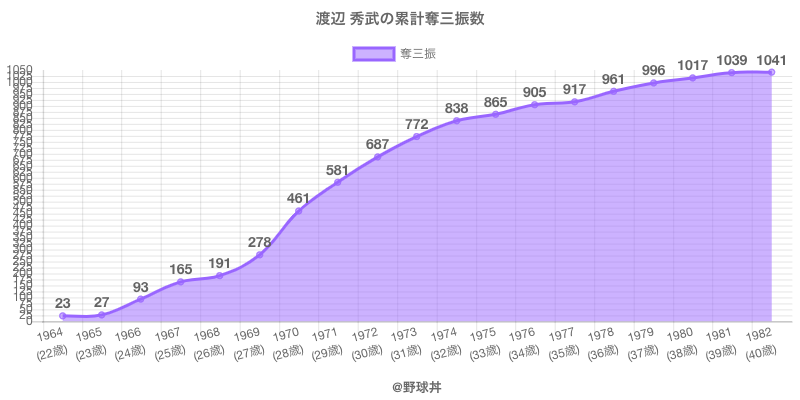 #渡辺 秀武の累計奪三振数