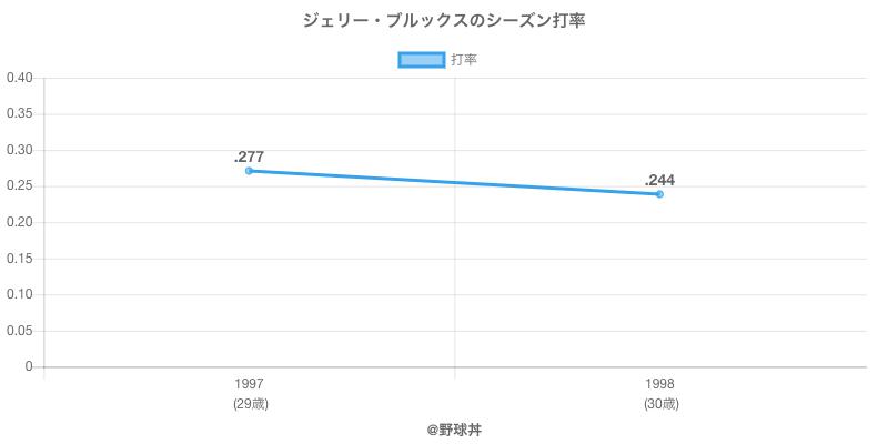 ジェリー・ブルックスのシーズン打率