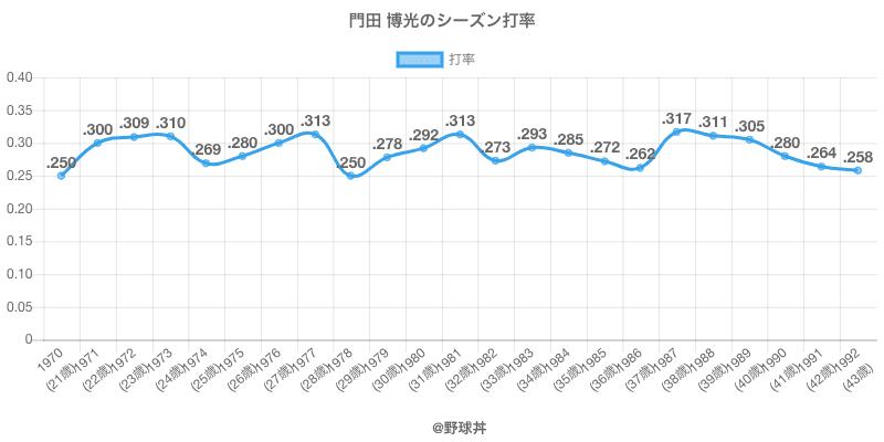 門田 博光のシーズン打率