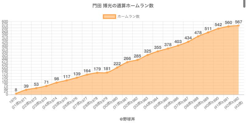 #門田 博光の通算ホームラン数