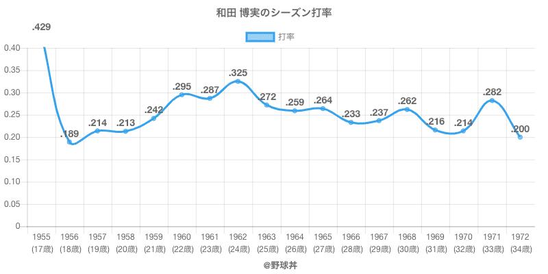 和田 博実のシーズン打率