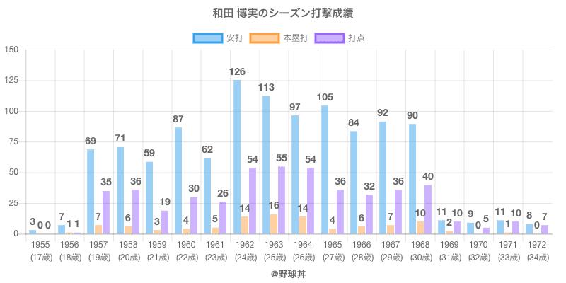 #和田 博実のシーズン打撃成績