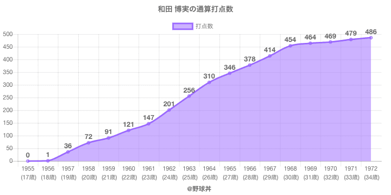 #和田 博実の通算打点数