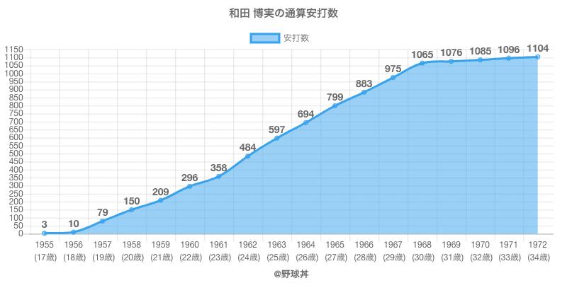 #和田 博実の通算安打数