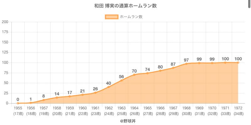 #和田 博実の通算ホームラン数
