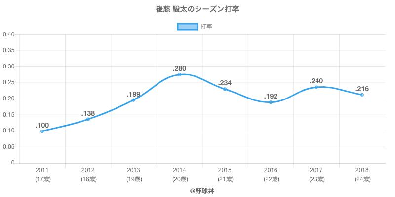 後藤 駿太のシーズン打率