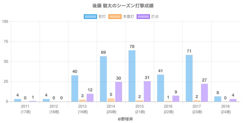#後藤 駿太のシーズン打撃成績