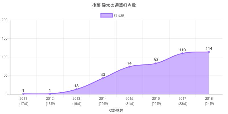 #後藤 駿太の通算打点数