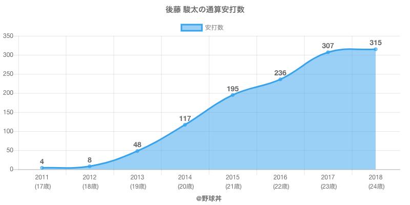 #後藤 駿太の通算安打数