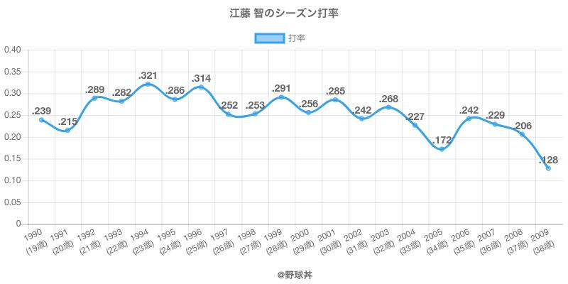 江藤 智のシーズン打率