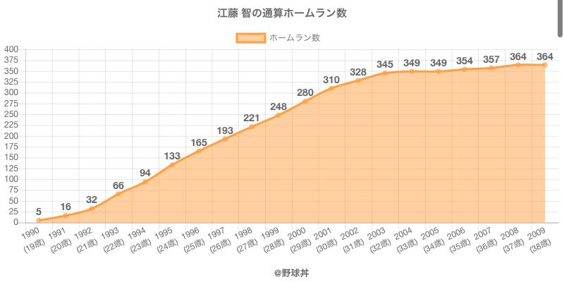#江藤 智の通算ホームラン数