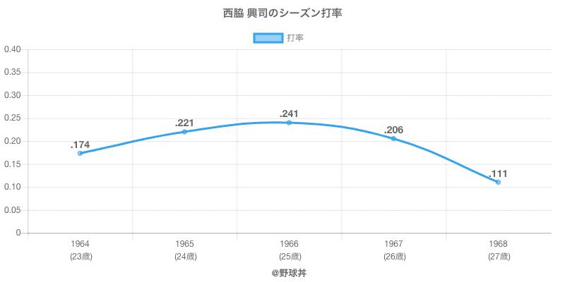 西脇 興司のシーズン打率