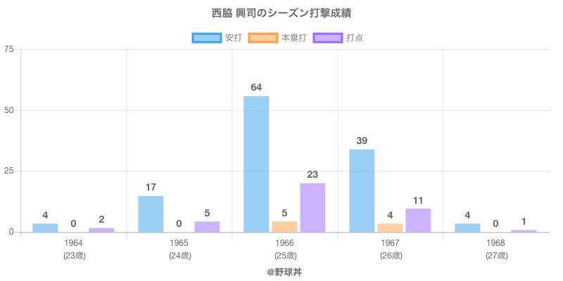 #西脇 興司のシーズン打撃成績