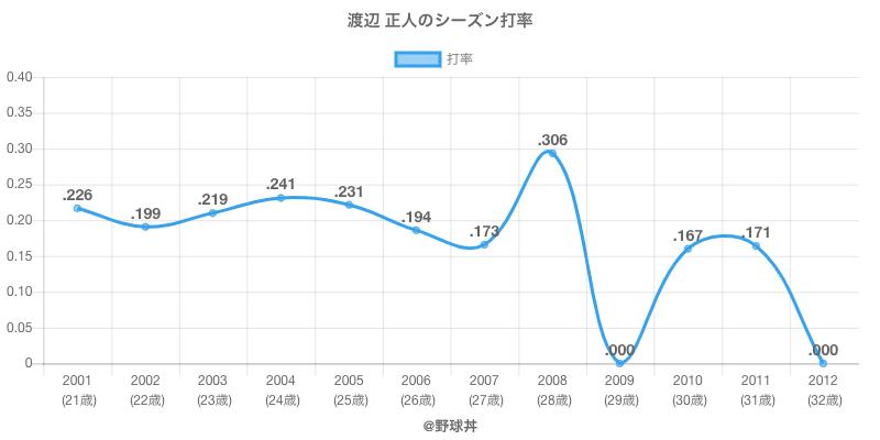 渡辺 正人のシーズン打率