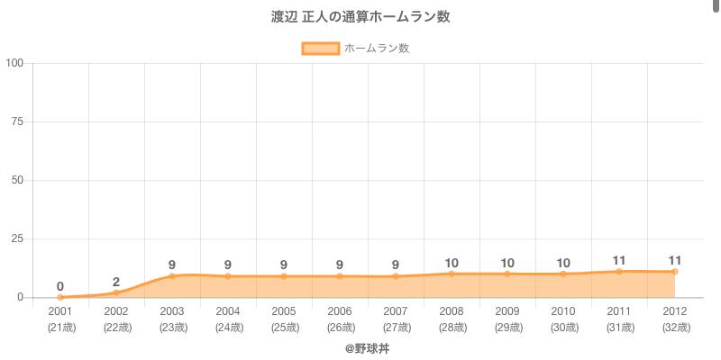 #渡辺 正人の通算ホームラン数