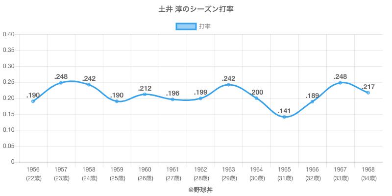 土井 淳のシーズン打率
