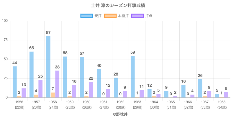 #土井 淳のシーズン打撃成績