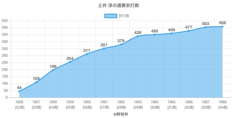 #土井 淳の通算安打数