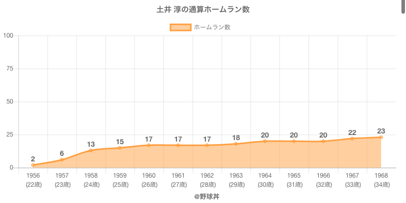#土井 淳の通算ホームラン数