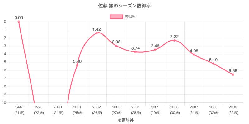 佐藤 誠のシーズン防御率