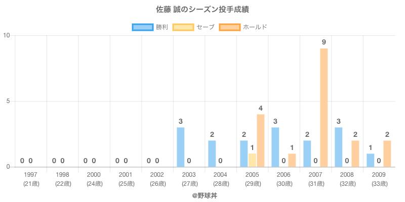 #佐藤 誠のシーズン投手成績