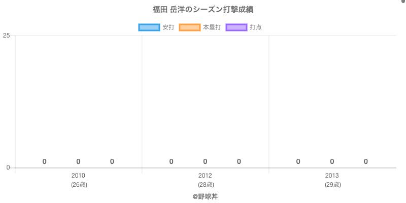 #福田 岳洋のシーズン打撃成績