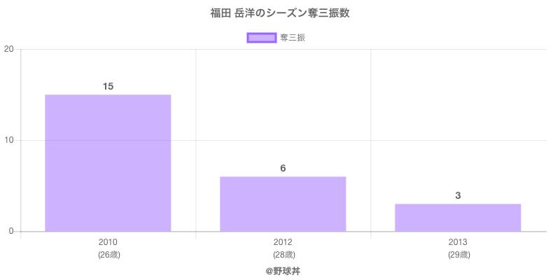 #福田 岳洋のシーズン奪三振数
