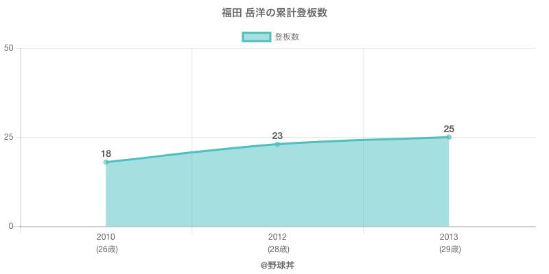 #福田 岳洋の累計登板数