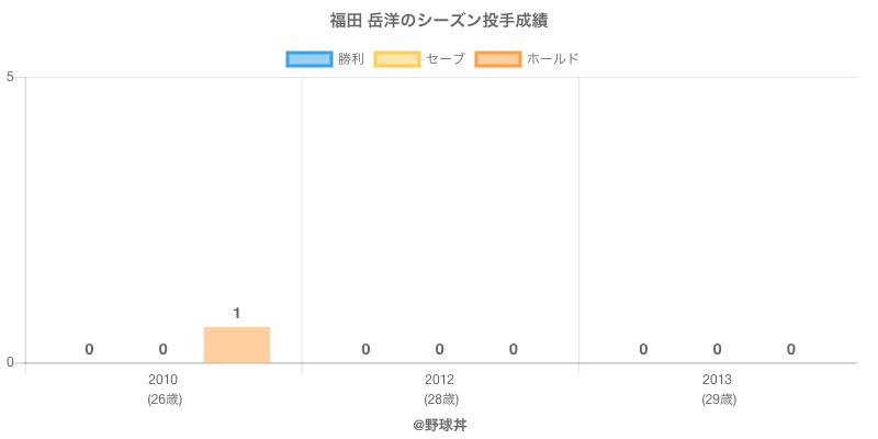 #福田 岳洋のシーズン投手成績
