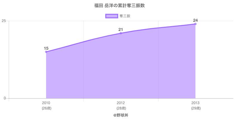 #福田 岳洋の累計奪三振数