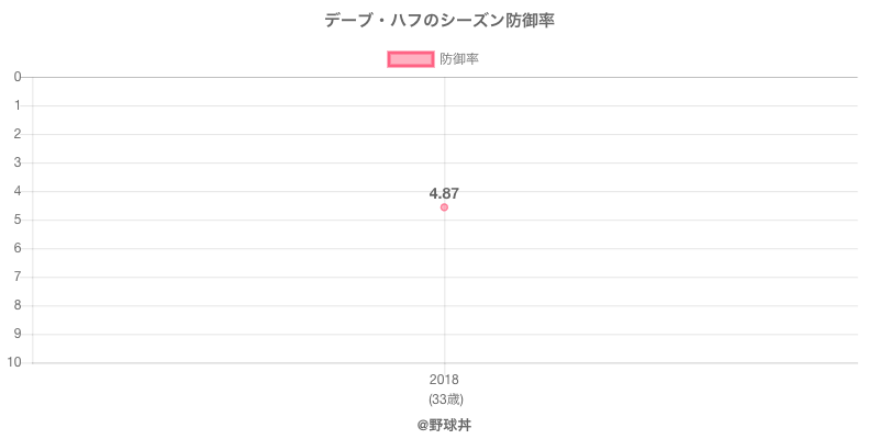 デーブ・ハフのシーズン防御率