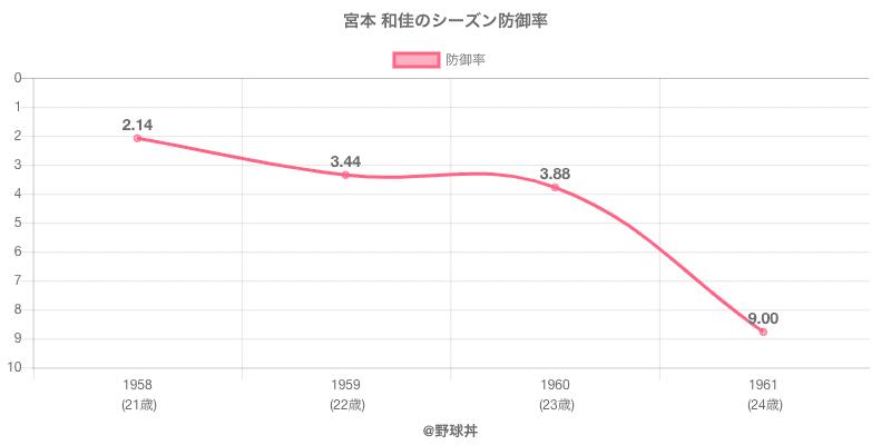宮本 和佳のシーズン防御率